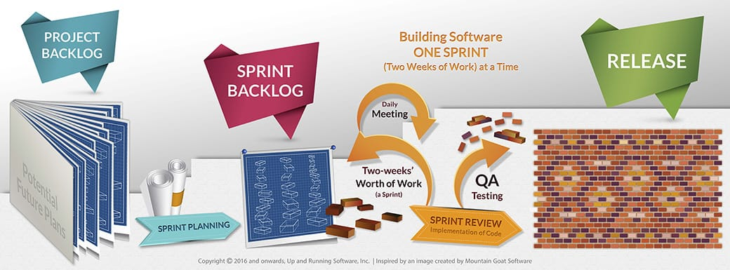 Up and Running Software: Agile development sprints explained
